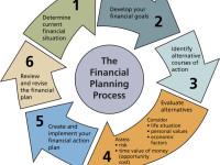 7 things to keep in mind for effective Financial Planning