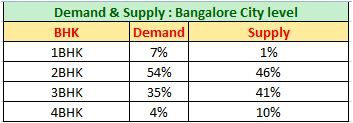 Bangalore Property market Demand supply bHK