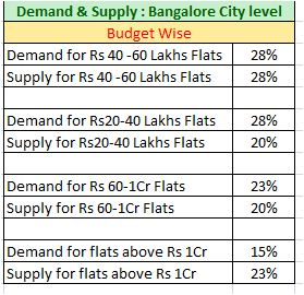 Bangalore Property market Demand supply budget