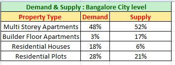 Bangalore Property market Demand supply type
