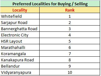 Bangalore Property market buying selling