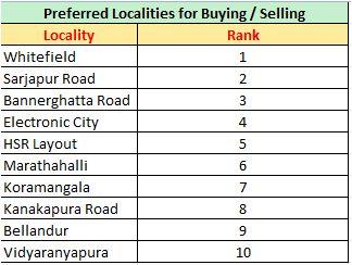Bangalore Property market buying selling