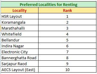 Bangalore Property market renting