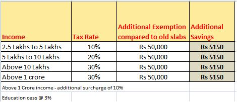 New Tax slabs Basic exemption savings