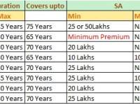 Comparison of best online term insurance plans
