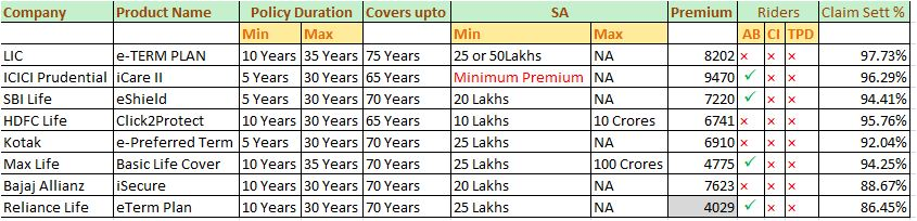 Comparison of best online term insurance plans
