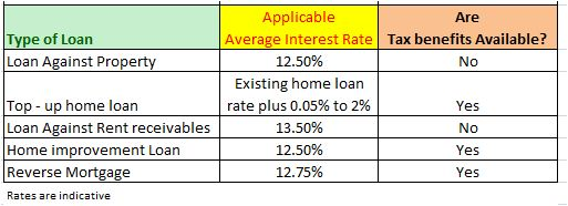 Property home loan options