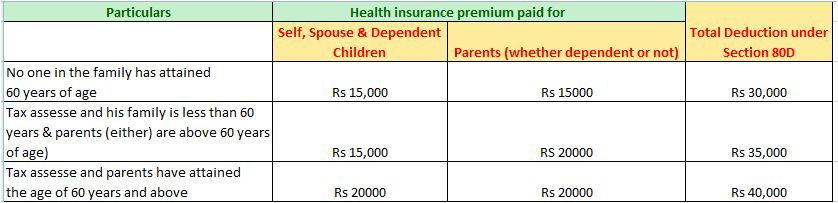 Sr citizen health insurance tax exem