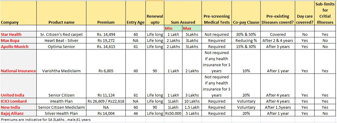 Sr citizen health plans comparison