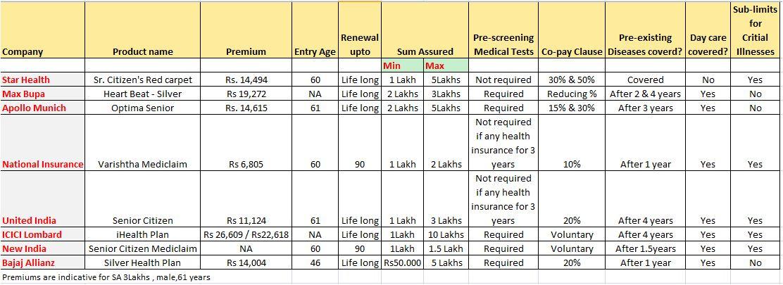 Sr citizen health plans comparison