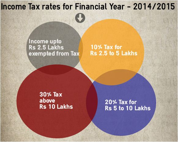 Tax slabs and rates 2014 2015