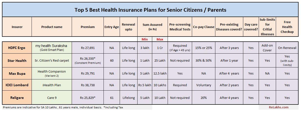 Top 5 Best Senior Citizen Health insurance Plans 2020-21
