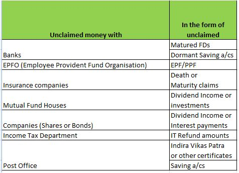 Unclaimed investments in the form of