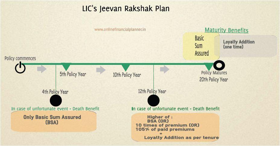 LIC Jeevan Rakshak