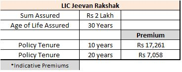 LIC Jeevan rakshak premiums