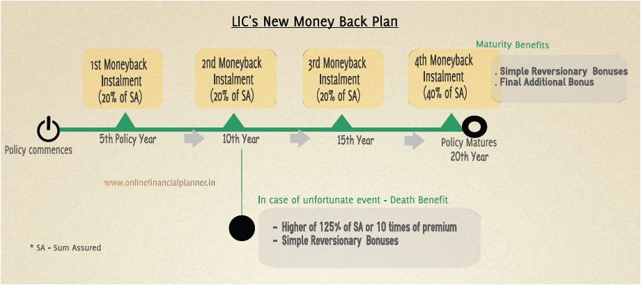 New Money Back Policies of LIC – Review & Return Calculation