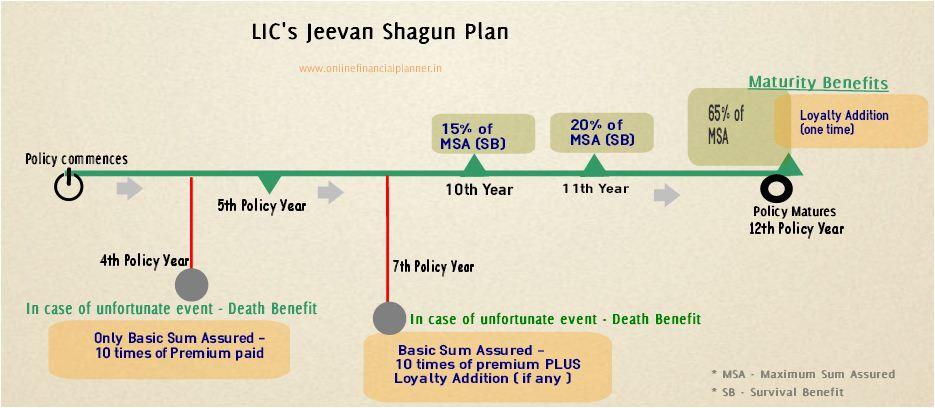 LIC's Jeevan Shagun plan