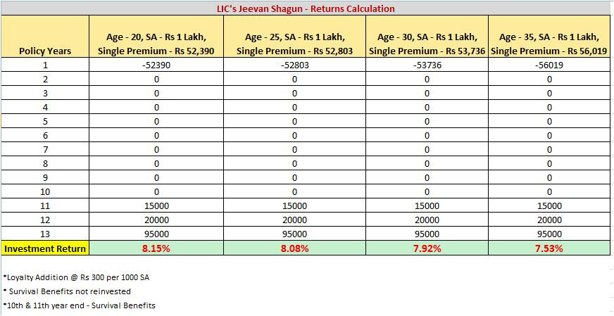 LIC's Jeevan Shagun returns