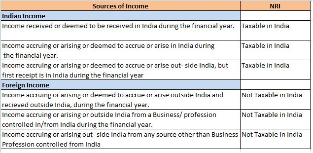 NRI taxation chargeable income