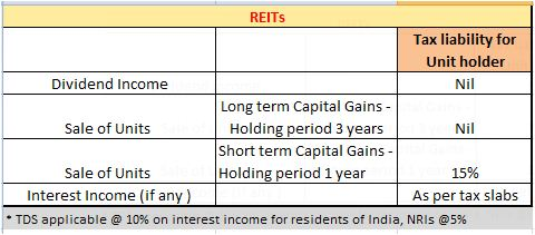 REIT tax liability