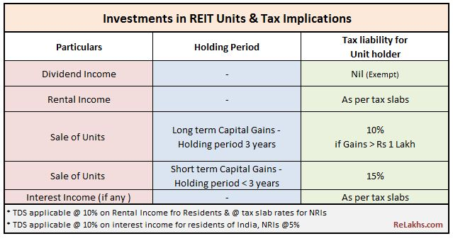 REIT units tax implications for unit holders capital gains on REIT investments dividend income rental income REIT taxation rules in India
