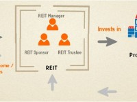 REIT work flow illustration example