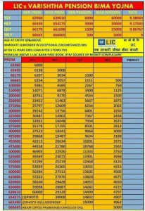 VARISHTHA PENSION BIMA YOJANA Premium chart table