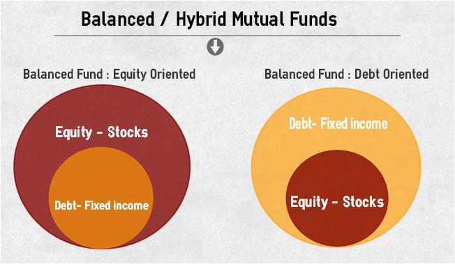 Balanced Mutual Fund