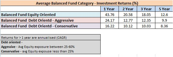 Balanced funds category avg returns