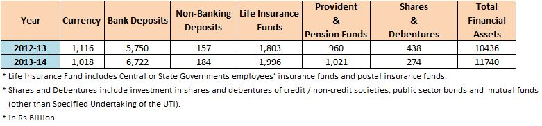 Financial Savings RBI statistics 2014
