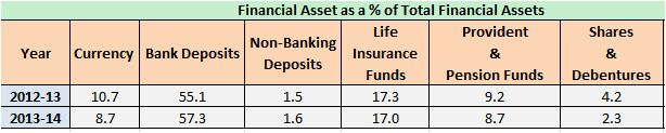 Financial Savings percentage