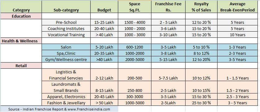 Franchise sector wise budget