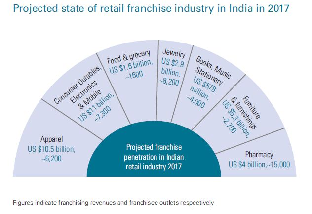 Franchising revenues & outlets - KPMG