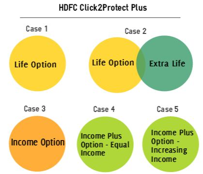 HDFC Life click to protect plus cases
