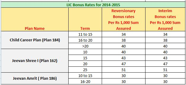 LIC's Bonus rates for 2014-2015 3