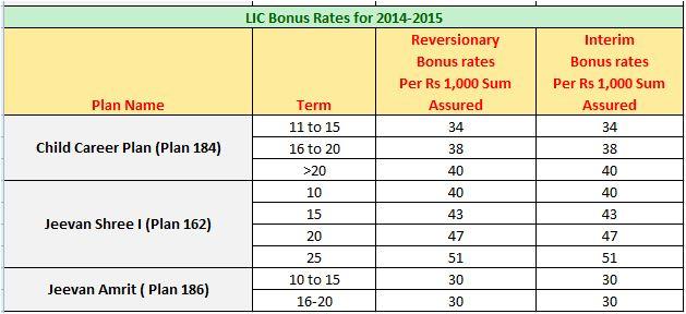 LIC's Bonus rates for 2014-2015 3