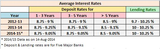 RBI 2014 Deposit Interest Rates