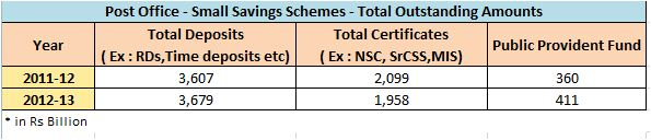 RBI statistics Post office Schemes