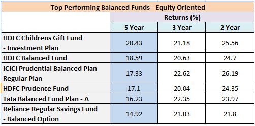 Top Balanced mutual funds returns