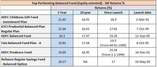 Top SIP returns of hybrid balanced funds