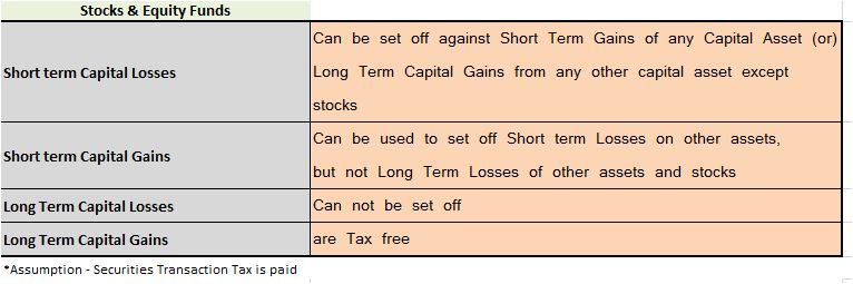Capital gains or losses on stocks