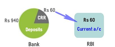 CRR Cash Reserve Ratio
