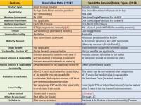 New Kisan Vikas Patra (Vs) Varishtha Pension Bima Yojana (2014)