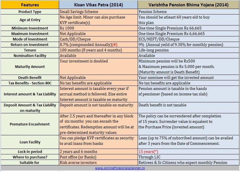 New Kisan Vikas Patra KVP Vs VPBY  (2014)