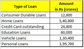 RBI data on loans to retail