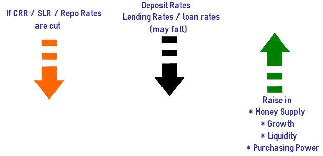 RBI rates crr slr repo rates