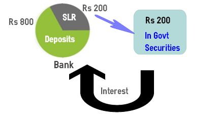 SLR statutory liquidity ratio
