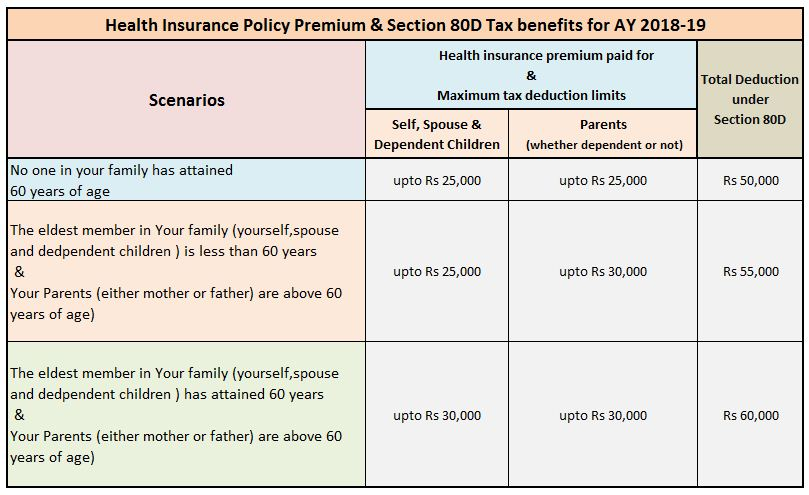 Section 80D Health insurance premium Income Tax Deductions FY 2017-18 AY 2018-19 Medical insurance allowance pic