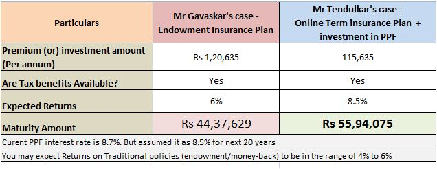 Term insurance ppf vs endowment plan