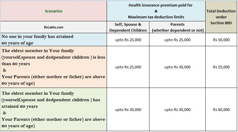 health insurance premium section 80d deductions budget 2015